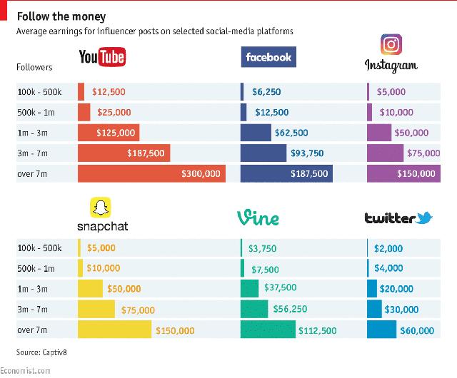 Mức thu nhập bình quân của người nổi tiếng trên các mạng xã hội xếp theo lượng người theo dõi (k=nghìn, m= triệu)