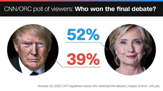 Kết quả thăm dò dư luận về cuộc tranh luận lần 3 do CNN/ORC thực hiện đêm 19/9 (giờ Mỹ)