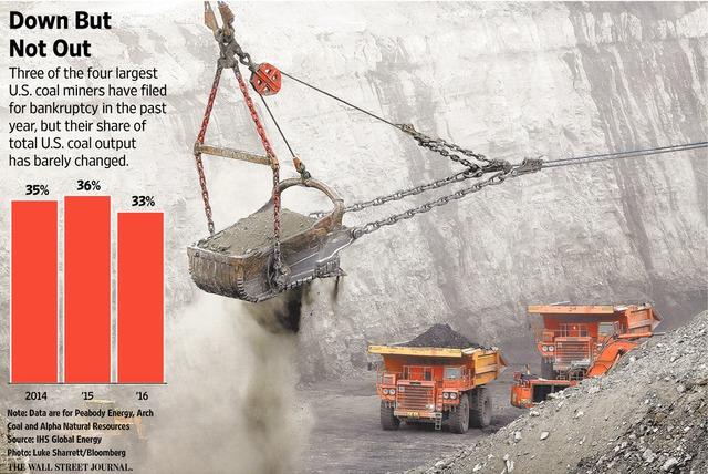 3/4 công ty khai thác than lớn nhất Mỹ dù đã nộp đơn phá sản nhưng vẫn chiếm đáng kể trong tổng sản lượng khai thác toàn quốc (%)