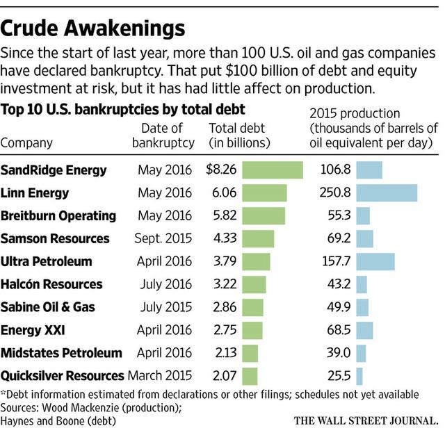 Top 10 công ty dầu mỏ phá sản tại Mỹ với ngày nộp đơn, tổng số nợ (tỷ USD) và sản lượng khai thác năm 2015 (nghìn thùng/ngày)