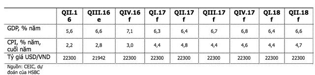 Chỉ số kinh tế vĩ mô Việt Nam theo dự báo của HSBC
