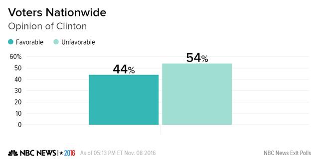 Thăm dò cử tri bỏ phiếu về quan điểm ủng hộ (Favorable) và không ủng hộ (Unfavorable) bà Clinton