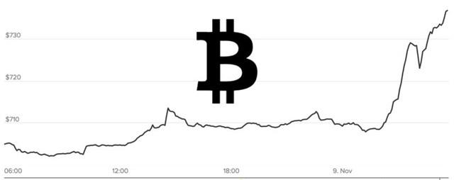 Giá bitcoin trong ngày công bố kết quả bầu cử 9/11