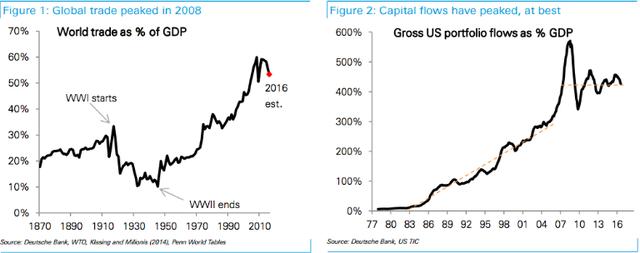 Thương mại thế giới đạt đỉnh năm 2008 rồi giảm tốc (%GDP)