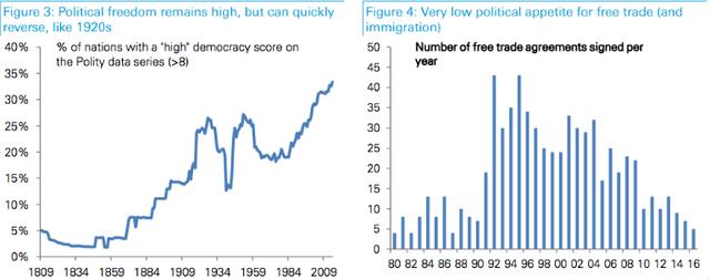 Số thỏa thuận thương mại tự do giảm theo từng năm