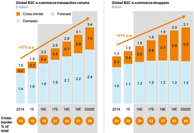 Kim ngạch thương mại điện tử toàn cầu (nghìn tỷ USD) và số người tham gia (tỷ người)