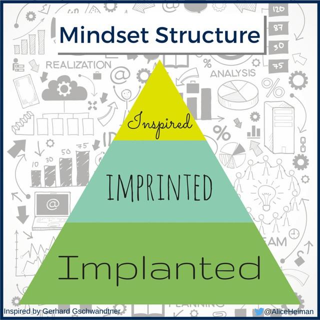 Mô hình tư duy kim tự tháp.