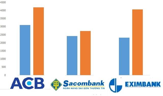 Bộ 3 ngân hàng từng có lợi nhuận trên 2.000 tỷ đến hơn 4.000 tỷ trong giai đoạn 2010- 2011 (màu xanh 2010, màu vàng 2011)