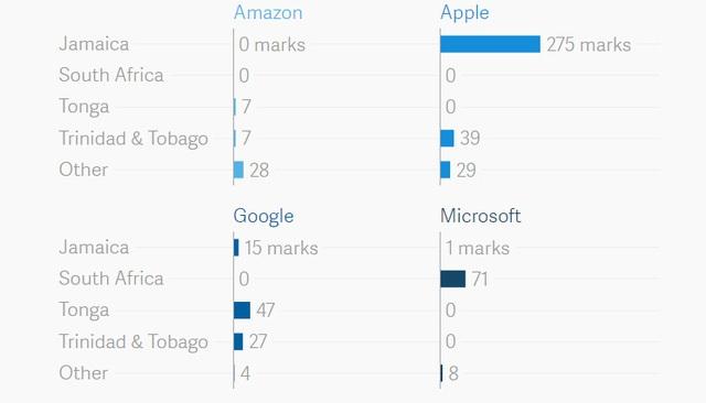 Các công ty lớn đăng ký bản quyền tại nước nào trước khi giấy tờ về Mỹ?
