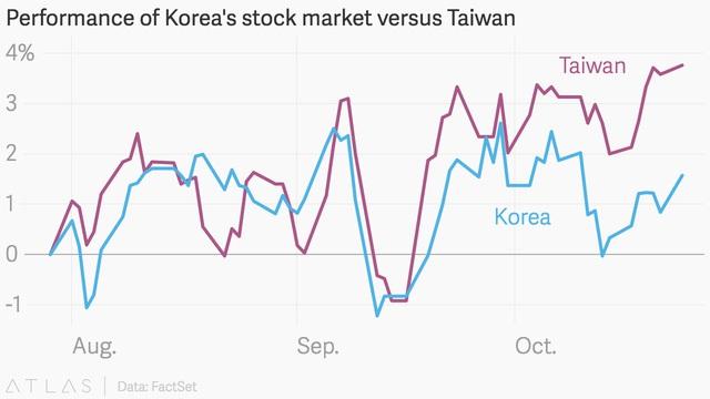 Tình hình thị trường chứng khoán Hàn Quốc so với Đài Loan tháng 8-10