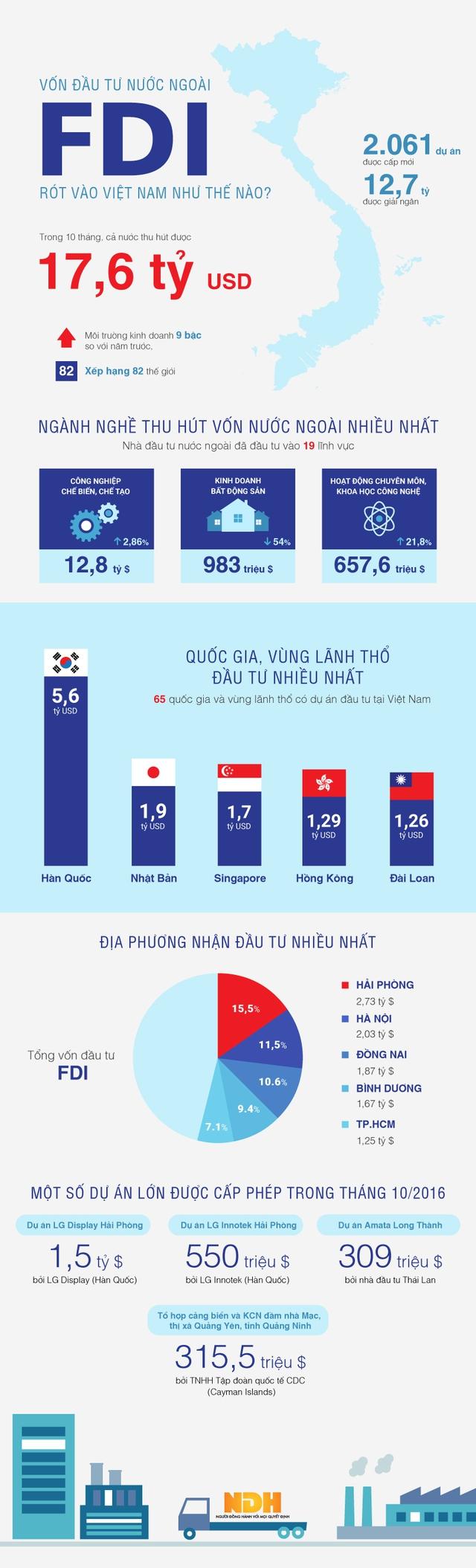 [Infographic] Toàn cảnh vốn FDI rót vào Việt Nam 10 tháng đầu năm - Ảnh 1.