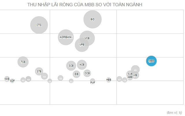 Nhờ có mảng tài chính tiêu dùng phát triển mạnh do công ty con đem lại, thu nhập lãi ròng của VPBank đang cao hơn nhiều so với MB (data:CafeF)