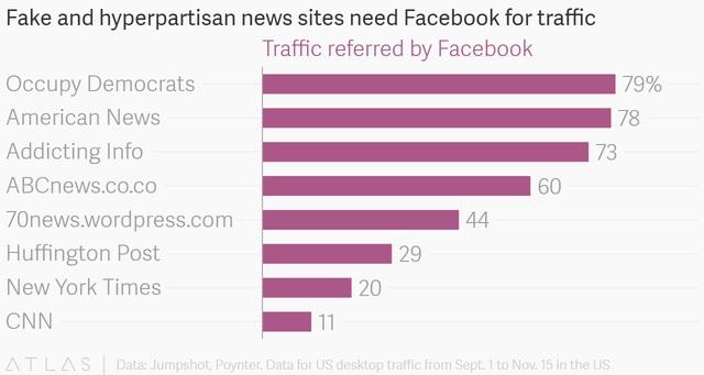 So sánh tỷ lệ lưu lượng từ Facebook trên các trang tin giả và trang tin uy tín