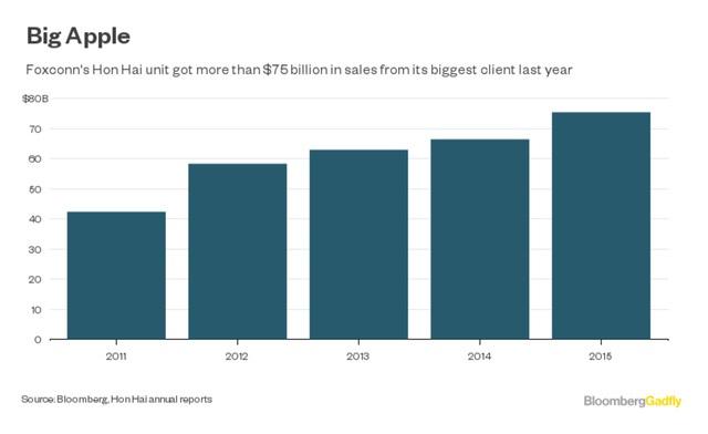 Số tiền Apple trả cho Foxconn tăng dần qua từng năm.