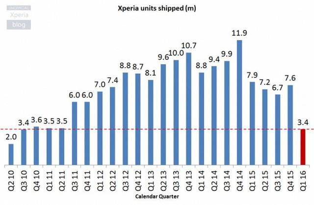 Doanh số điện thoại Xperia của Sony trong 5 năm gần đây (đơn vị: triệu thiết bị)