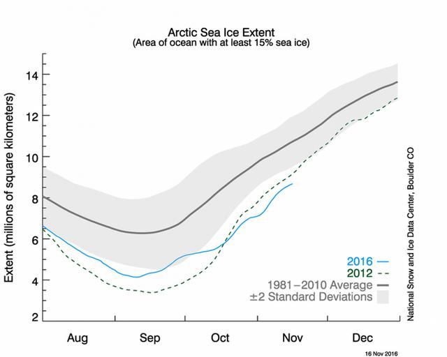 Diện tích băng biển Bắc Cực hiện nay đang thấp hơn cả mức thấp nhất hồi năm 2012. Nguồn Trung tâm Băng Tuyết Hoa Kỳ