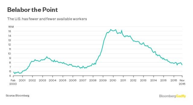 Lực lượng công nhân tại Mỹ ngày càng giảm, liên tục từ năm 2010 cho đến nay.