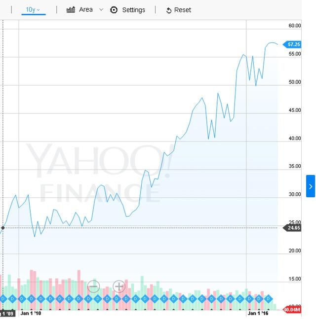 Biểu đồ giá cổ phiếu của Microsoft 10 năm trở lại đây.