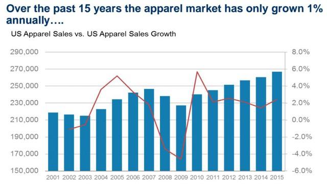 Trong khi các chuỗi cửa hàng chìm trong thua lỗ, Amazon đã nhanh chân chiễm lĩnh thị phần của họ.