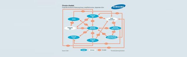 Mô hình ở hữu chéo rất phức tạp của các công ty trực thuộc Samsung Group. Con số bên trong mỗi mũi tên là tỷ lệ % sở hữu.