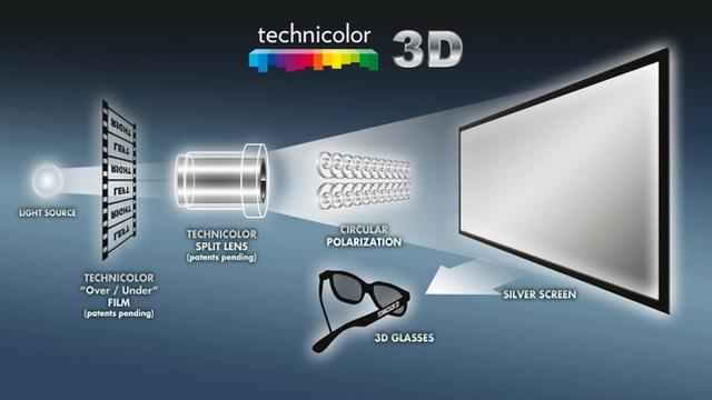 Công nghệ hình ảnh 3D