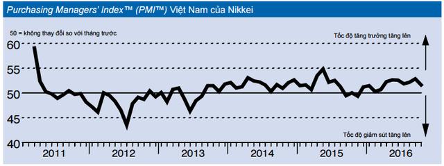 PMI tháng 10: Tồn kho tăng kỷ lục, các công ty lạc quan với hoạt động sản xuất trong tương lai - Ảnh 1.