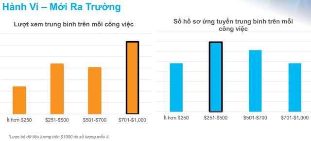 Nguồn: VietnamWorks.