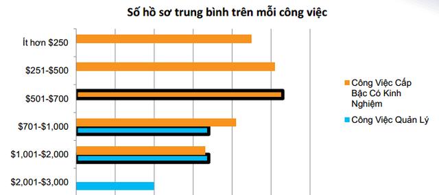 Số hồ sơ trung bình trên mỗi công việc tại TP Hà Nội. Nguồn: VietnamWorks.