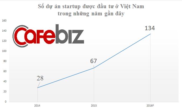 khởi nghiệp Việt Nam 2017