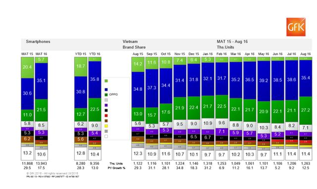 Báo cáo của GFK cho thấy thị phần của OPPO liên tục tăng trong thời gian qua trong khi đó Samsung có thị phần lớn nhất gần như không đổi