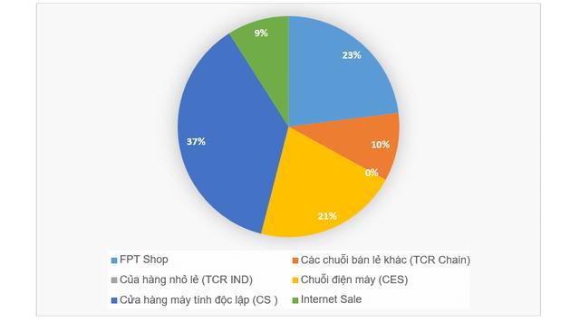 Thị phần laptop Việt Nam theo thống kê của Gfk vào tháng 9/2016, tháng được đánh giá là mùa của laptop