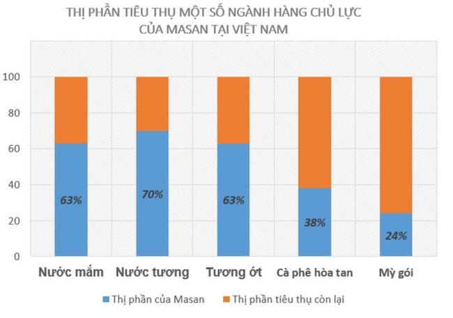 Mỗi người Việt Nam đang trả cho Masan 2 USD một tháng