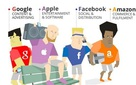 """Cán mốc 500 tỷ USD vốn hóa, Facebook và Amazon vừa gia nhập """"câu lạc bộ siêu giàu"""" có một không hai trên hành tinh"""