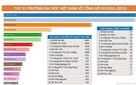 Bộ Giáo dục chính thức lên tiếng về xếp hạng các trường đại học
