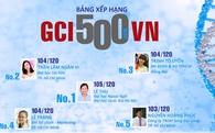 Công bố danh sách 500 người Việt trẻ có chỉ số năng lực cạnh tranh toàn cầu cao nhất