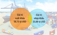 [Infographic] Các nước TPP chiếm gần 40% giá trị xuất khẩu của Việt Nam