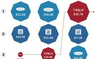 Giá trị tăng 15 lần chỉ trong 4 năm, Tesla trở thành nhà sản xuất xe hơi có số vốn hóa thị trường lớn nhất nước Mỹ