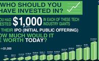 Nếu đầu tư 1.000 USD vào Facebook, Amazon, Google thì bây giờ bạn có bao nhiêu tiền?