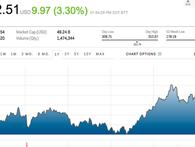 Nhà đầu tư bán khống mất hàng tỷ USD vì không tin vào cổ phiếu Tesla