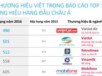 Vietjet Air, Vinamilk, Mobifone, Trung Nguyên lọt Top 1.000 thương hiệu hàng đầu châu Á