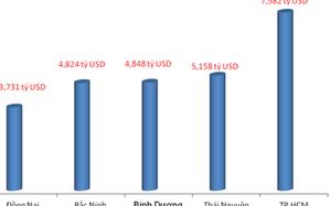 Xuất khẩu hơn 5 tỷ USD, Thái Nguyên vượt Bình Dương, Bắc Ninh