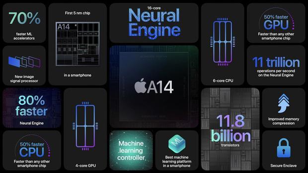 Tất tần tật về 4 mẫu iPhone 12 vừa ra mắt - điều tuyệt nhất là giá mềm hơn hẳn so với năm ngoái - Ảnh 3.