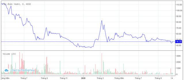 Thiếu vốn kinh doanh, Yeah1 chấp nhận cắt lỗ cổ phiếu quỹ, thiệt hại hơn 51 tỷ đồng - Ảnh 1.
