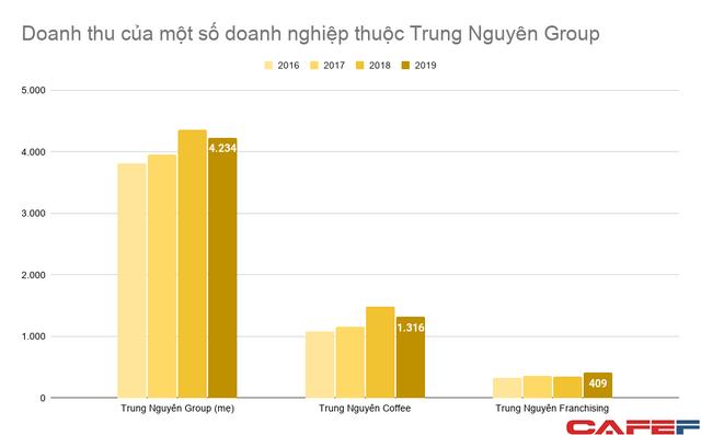 Doanh thu King Coffee lên 1.500 tỷ sau vài năm, lợi nhuận công ty mẹ Trung Nguyên Group từ 500-700 tỷ/năm rơi xuống dưới 100 tỷ  - Ảnh 1.
