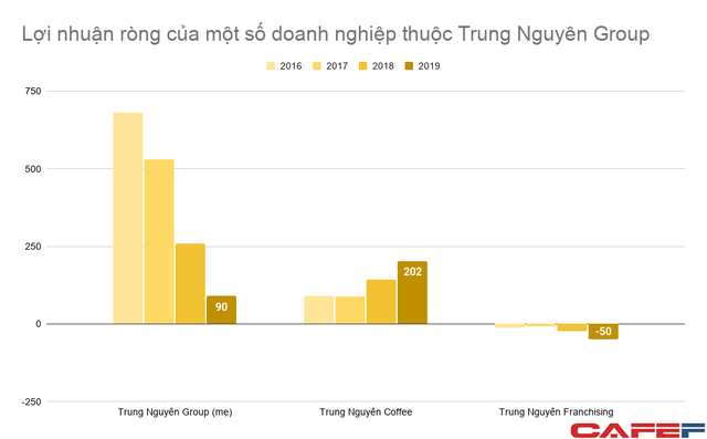 Doanh thu King Coffee lên 1.500 tỷ sau vài năm, lợi nhuận công ty mẹ Trung Nguyên Group từ 500-700 tỷ/năm rơi xuống dưới 100 tỷ  - Ảnh 2.