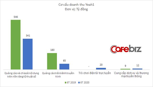 Thiếu vốn kinh doanh, Yeah1 chấp nhận cắt lỗ cổ phiếu quỹ, thiệt hại hơn 51 tỷ đồng - Ảnh 2.