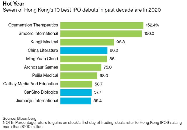 Đặt niềm tin tuyệt đối vào đợt IPO của thập kỷ, một loạt nhà môi giới cho phép nhà đầu tư dùng đòn bẩy cao gấp 20 lần khi mua cổ phiếu Ant Financial - Ảnh 1.