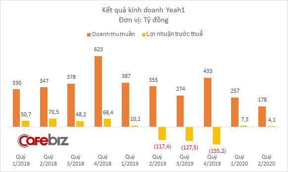 Thiếu vốn kinh doanh, Yeah1 chấp nhận cắt lỗ cổ phiếu quỹ, thiệt hại hơn 51 tỷ đồng - Ảnh 3.