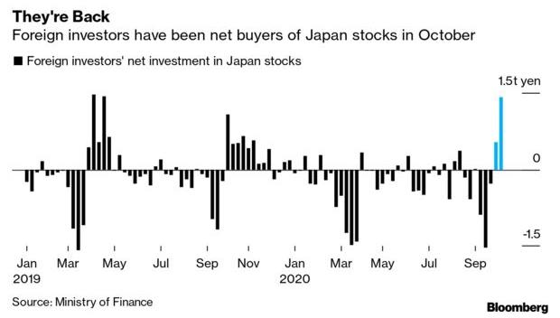 Nhờ Warren Buffett và Thủ tướng Yoshihide Suga, nhà đầu tư nước ngoài rót 13,5 tỷ USD vào TTCK Nhật Bản sau 3 thập kỷ lo ngại về bong bóng - Ảnh 1.