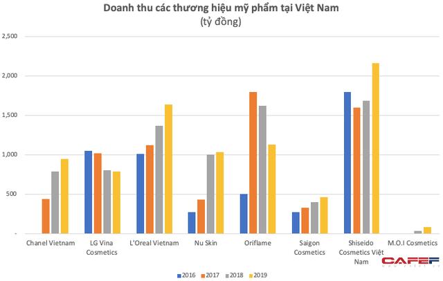 Đồng hành cùng phụ nữ hiện đại, mỹ phẩm đang tạo mức sinh lời không tưởng cho các thương hiệu nội ngoại: Biên lãi gộp đạt 50%, riêng LOreal Vietnam thậm chí vượt 75%  - Ảnh 1.